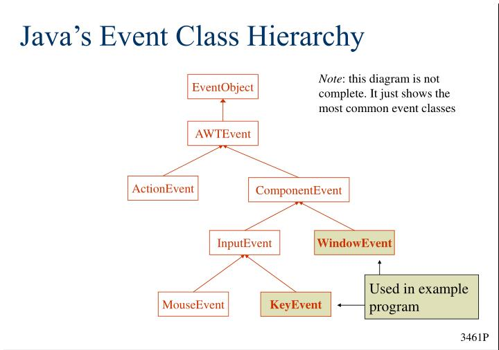 Java's Event Class Hierarchy