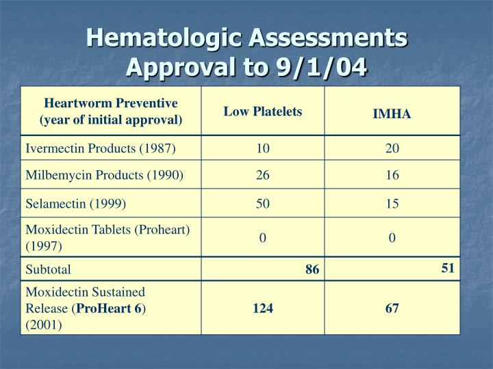 Hematologic Assessments Approval to 9/1/04