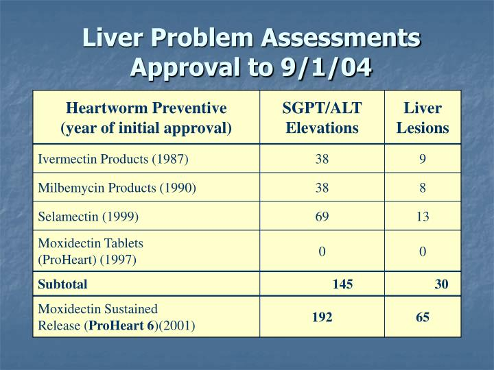 Liver Problem Assessments Approval to 9/1/04