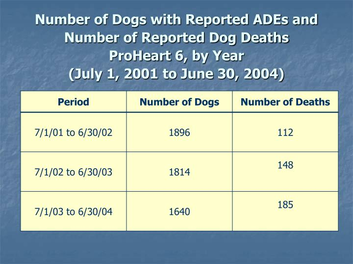 Number of Dogs with Reported ADEs and Number of Reported Dog Deaths