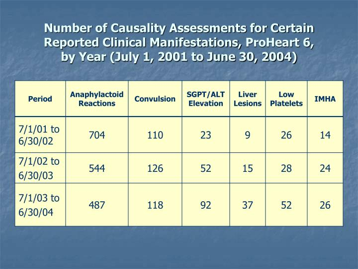 Number of Causality Assessments for Certain Reported Clinical Manifestations,