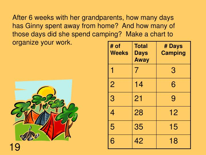 After 6 weeks with her grandparents, how many days has Ginny spent away from home?  And how many of those days did she spend camping?  Make a chart to organize your work.