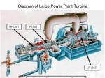 diagram of large power plant turbine