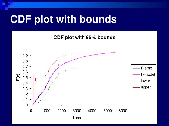 CDF plot with bounds