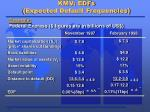 kmv edfs expected default frequencies5