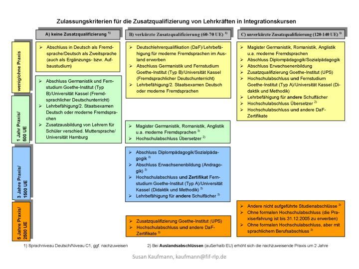 Susan Kaufmann, kaufmann@fif-rlp.de