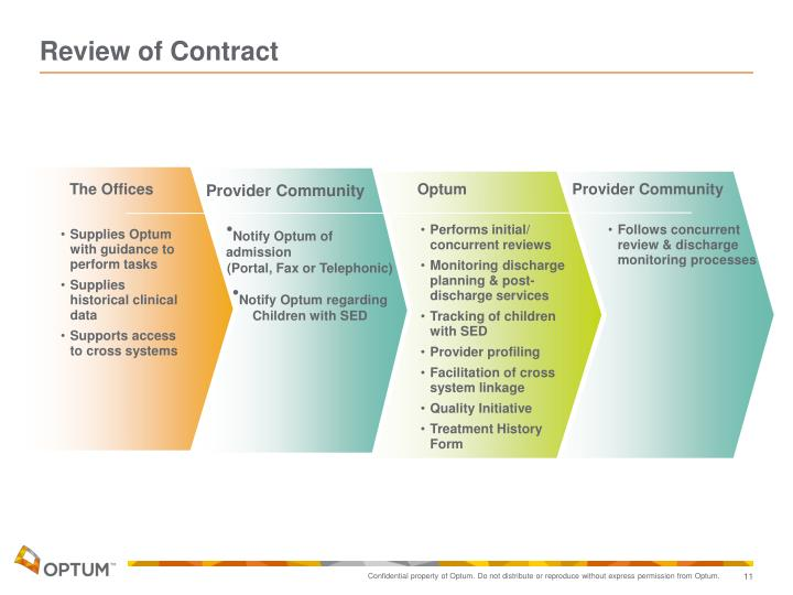 Review of Contract
