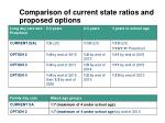 comparison of current state ratios and proposed options