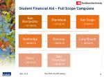 student financial aid full scope campuses