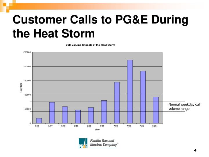 Customer Calls to PG&E During the Heat Storm