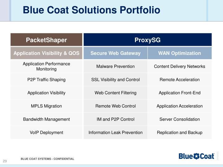 Blue Coat Solutions Portfolio
