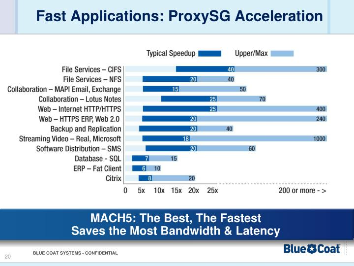 Fast Applications: ProxySG Acceleration