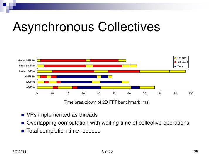 Asynchronous Collectives