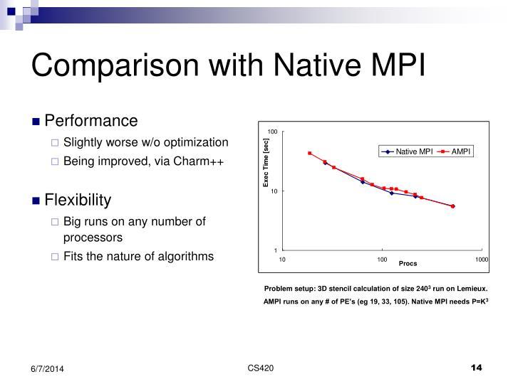 Comparison with Native MPI