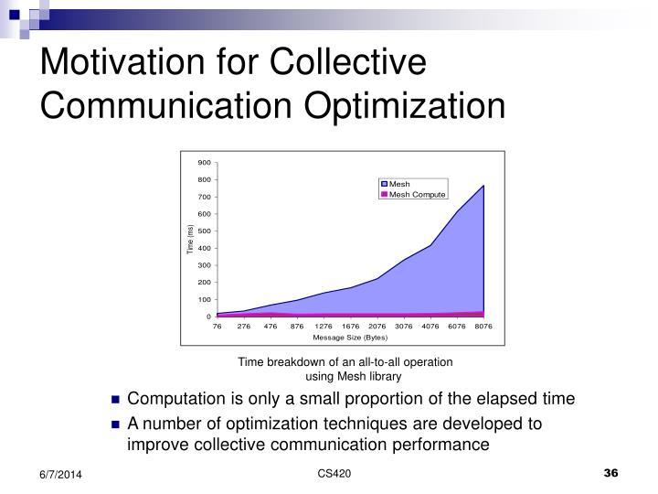 Motivation for Collective Communication Optimization
