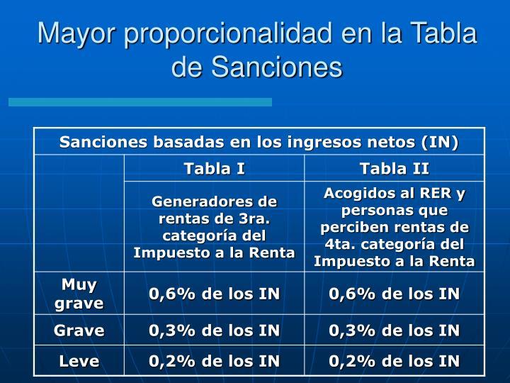 Mayor proporcionalidad en la Tabla de Sanciones