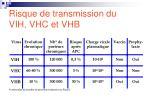 risque de transmission du vih vhc et vhb