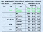area production and productivity of major crops in uttaranchal
