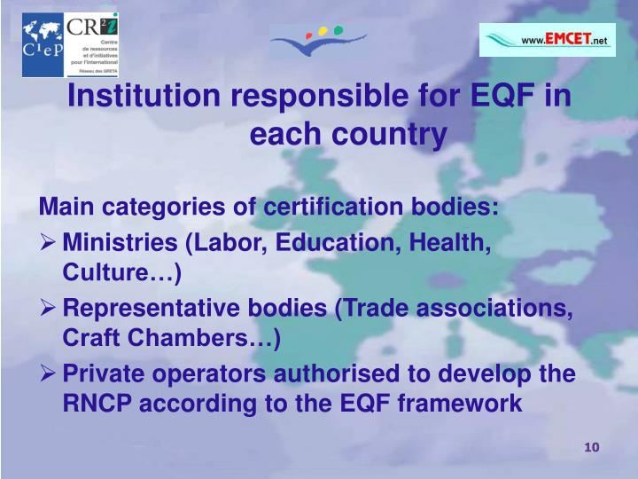 Institution responsible for EQF in each country