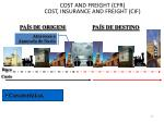cost and freight cfr cost insurance and freight cif