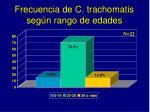 frecuencia de c trachomatis seg n rango de edades