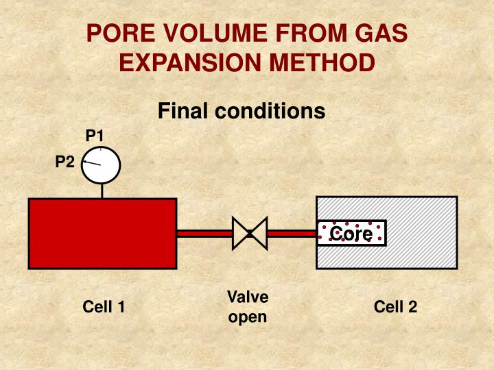 PORE VOLUME FROM GAS