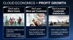 cloud economics profit growth