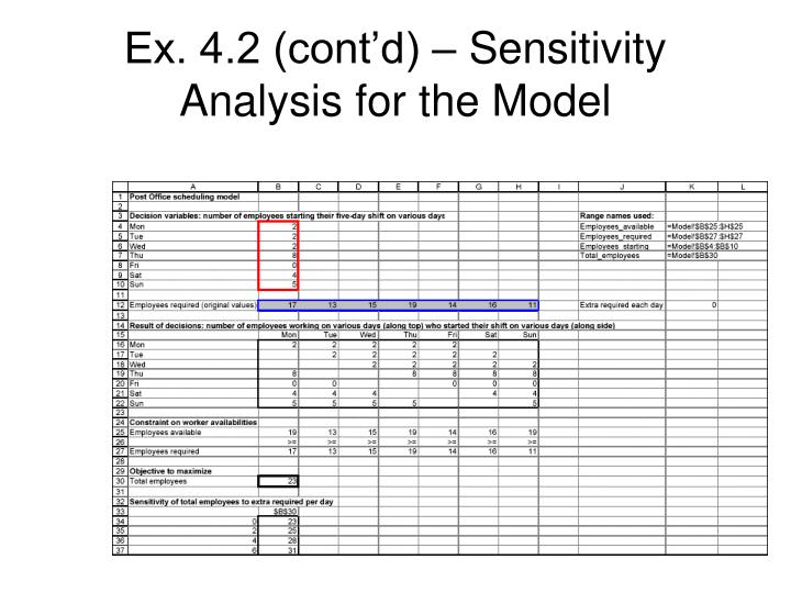 Ex. 4.2 (cont'd) – Sensitivity Analysis for the Model