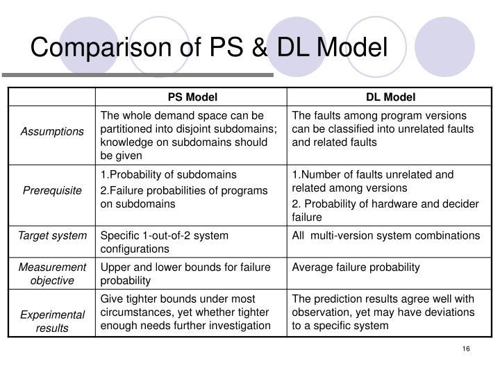 Comparison of PS & DL Model