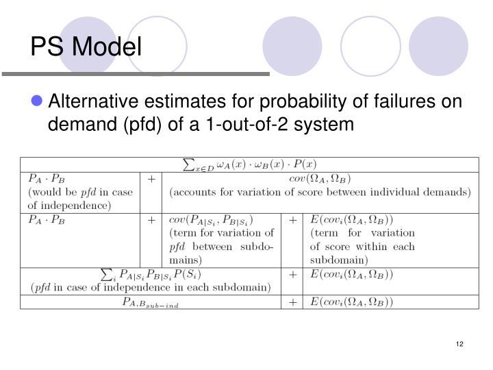 PS Model