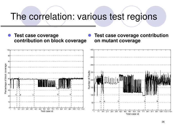 The correlation: various test regions