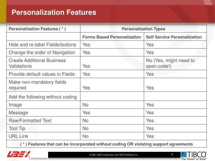 Personalization Features