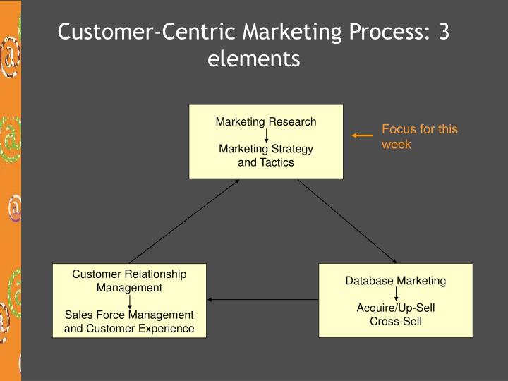 Customer-Centric Marketing Process: 3 elements