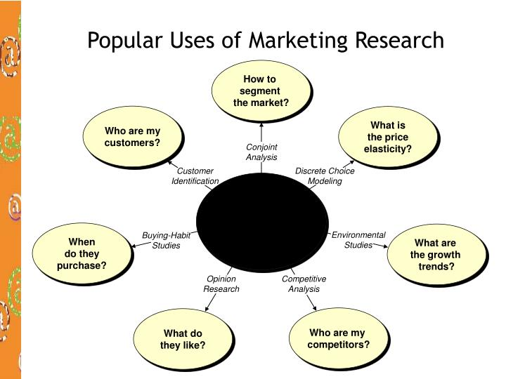 Popular Uses of Marketing Research