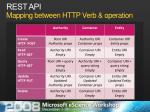 rest api mapping between http verb operation