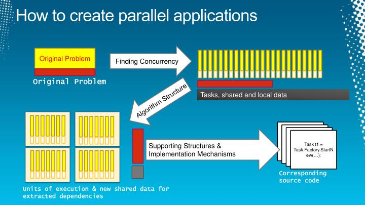 How to create parallel applications