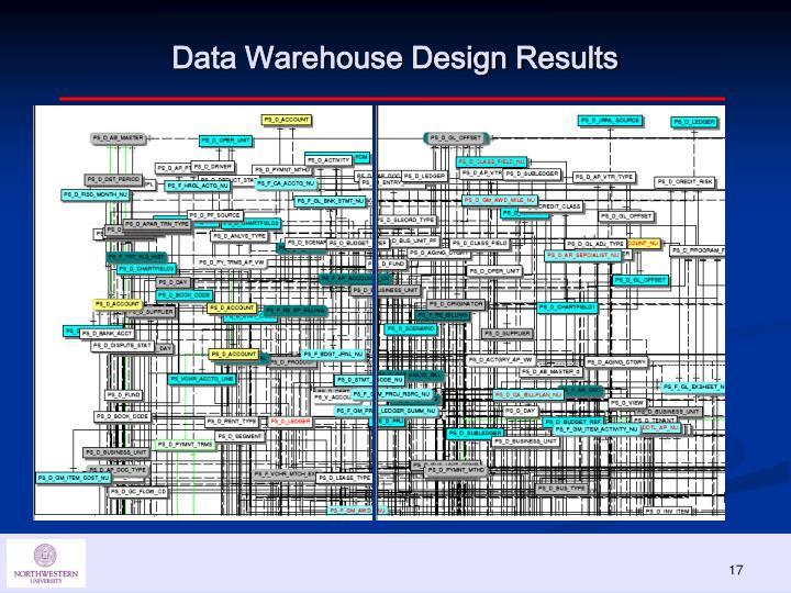 Data Warehouse Design Results