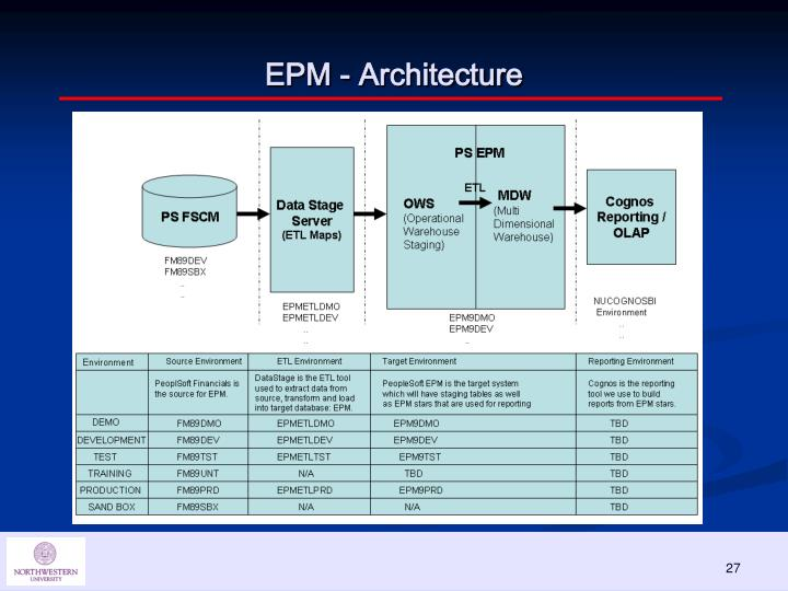 EPM - Architecture