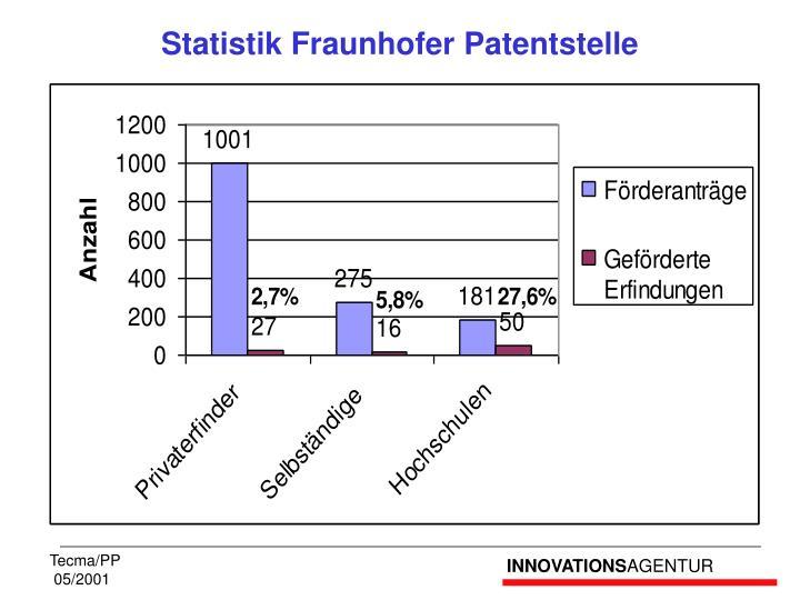 Statistik Fraunhofer Patentstelle
