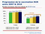 progression de la vaccination ror entre 2007 2010