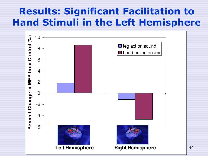 Results: Significant Facilitation to Hand Stimuli in the Left Hemisphere