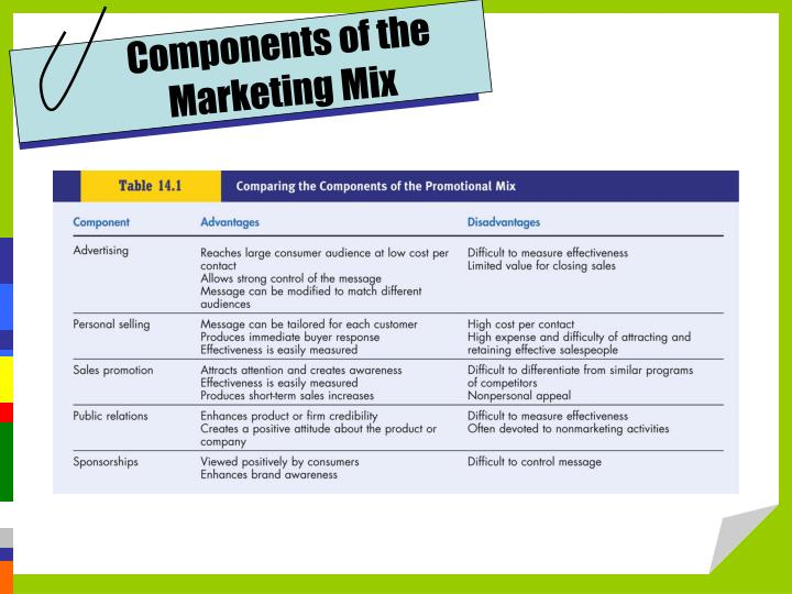 Components of the Marketing Mix