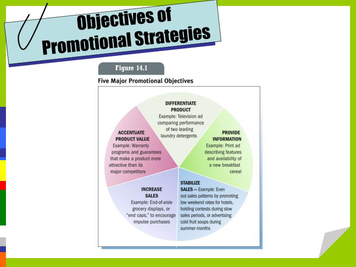 Objectives of Promotional Strategies