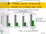 public sector financing needs by modes per year