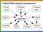 structure external infrastructure
