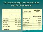 consumo anual por conexi n en san andr s y providencia