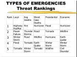 types of emergencies threat rankings