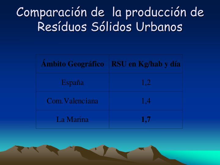 Comparación de  la producción de