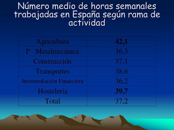 Número medio de horas semanales trabajadas en España según rama de actividad