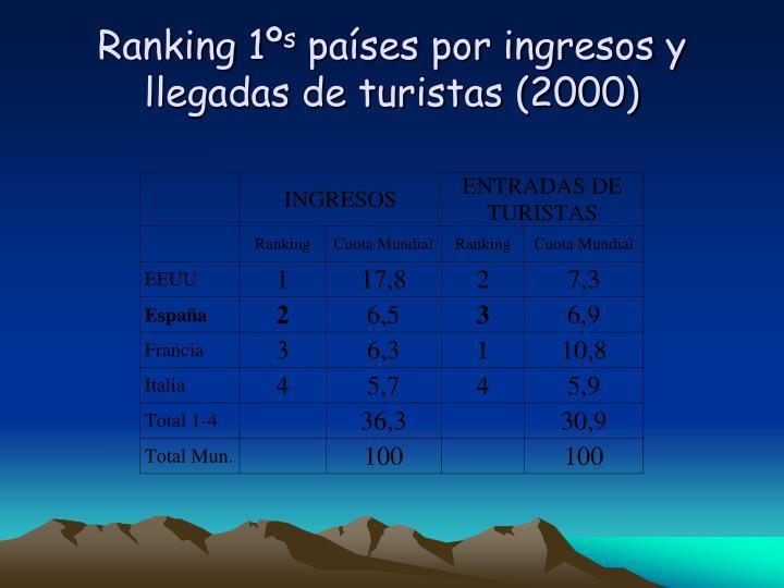 Ranking 1º